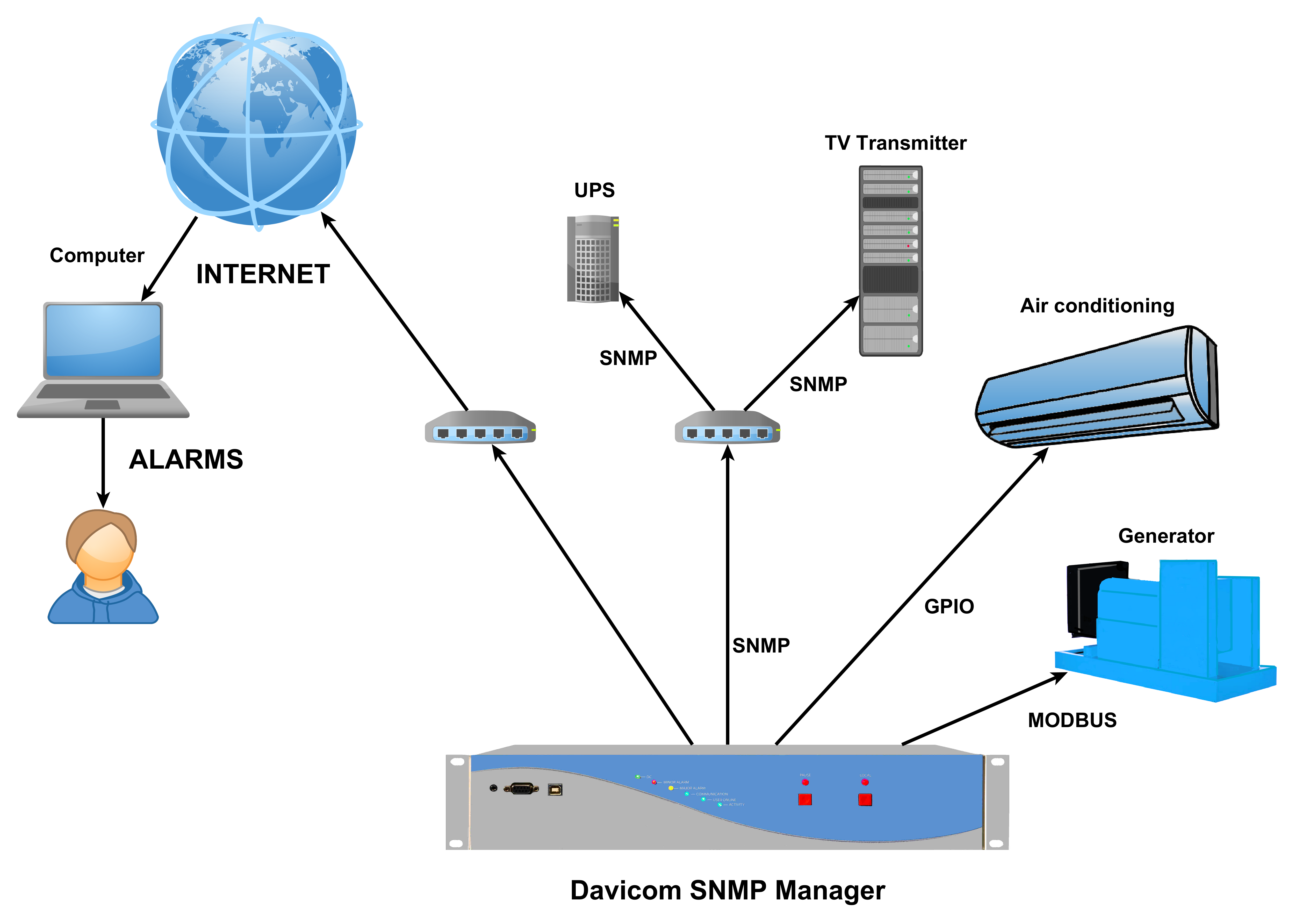 SNMP for broadcast
